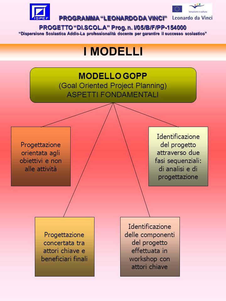 I MODELLI Progettazione orientata agli obiettivi e non alle attività MODELLO GOPP (Goal Oriented Project Planning) ASPETTI FONDAMENTALI Progettazione concertata tra attori chiave e beneficiari finali Identificazione delle componenti del progetto effettuata in workshop con attori chiave Identificazione del progetto attraverso due fasi sequenziali: di analisi e di progettazione PROGRAMMA LEONARDO DA VINCI PROGETTO DI.SCOL.A Prog.