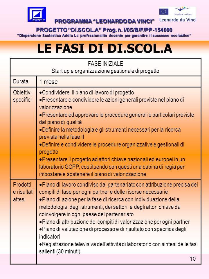 10 LE FASI DI DI.SCOL.A PROGRAMMA LEONARDO DA VINCI PROGETTO DI.SCOL.A Prog. n. I/05/B/F/PP-154000 Dispersione Scolastica Addio-La professionalità doc