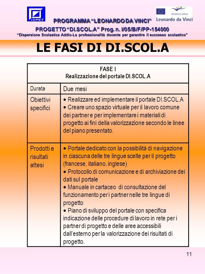 11 LE FASI DI DI.SCOL.A PROGRAMMA LEONARDO DA VINCI PROGETTO DI.SCOL.A Prog. n. I/05/B/F/PP-154000 Dispersione Scolastica Addio-La professionalità doc