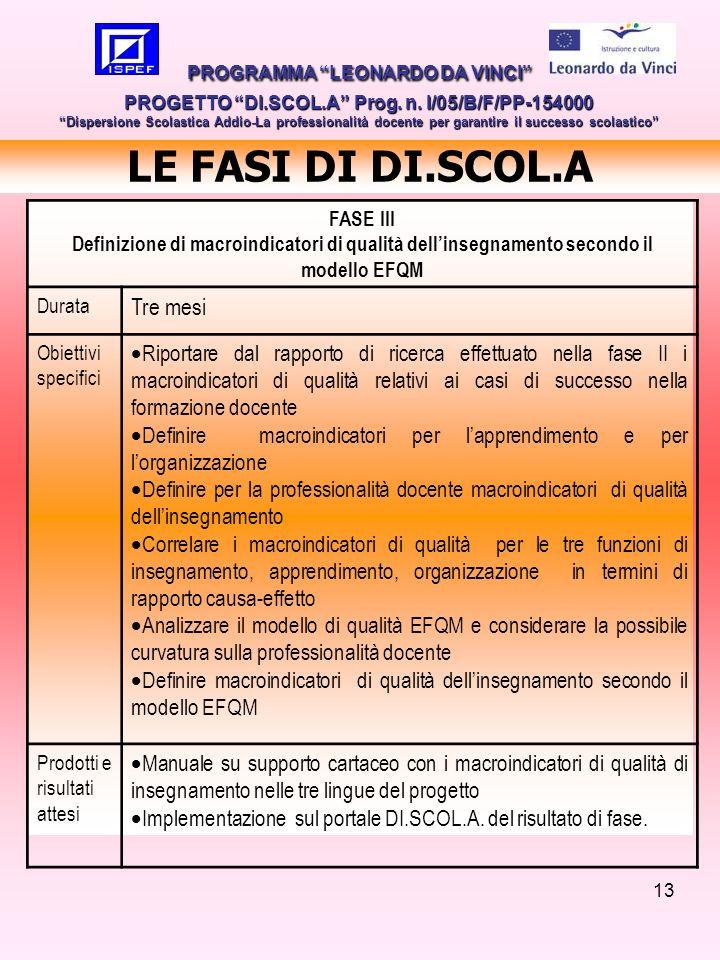 13 LE FASI DI DI.SCOL.A PROGRAMMA LEONARDO DA VINCI PROGETTO DI.SCOL.A Prog. n. I/05/B/F/PP-154000 Dispersione Scolastica Addio-La professionalità doc