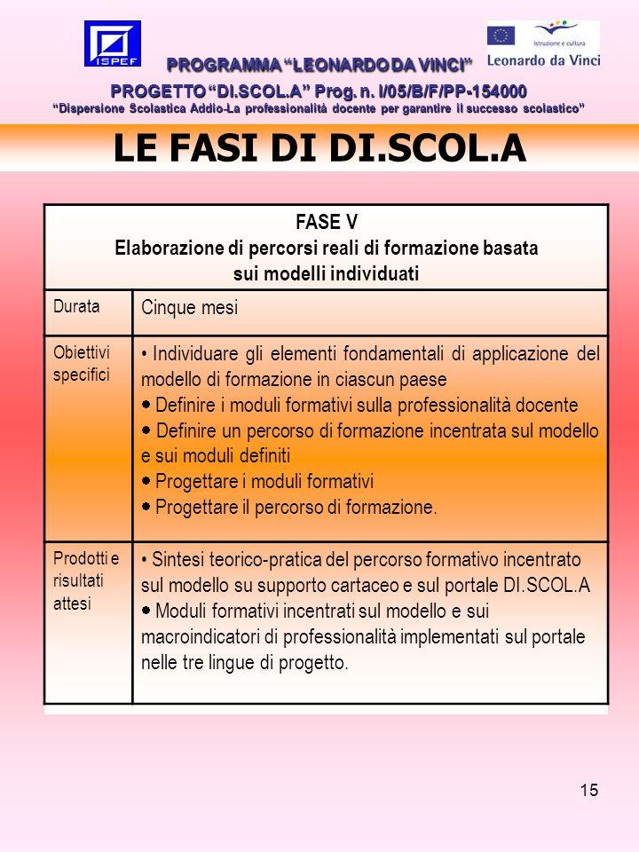 15 LE FASI DI DI.SCOL.A PROGRAMMA LEONARDO DA VINCI PROGETTO DI.SCOL.A Prog. n. I/05/B/F/PP-154000 Dispersione Scolastica Addio-La professionalità doc