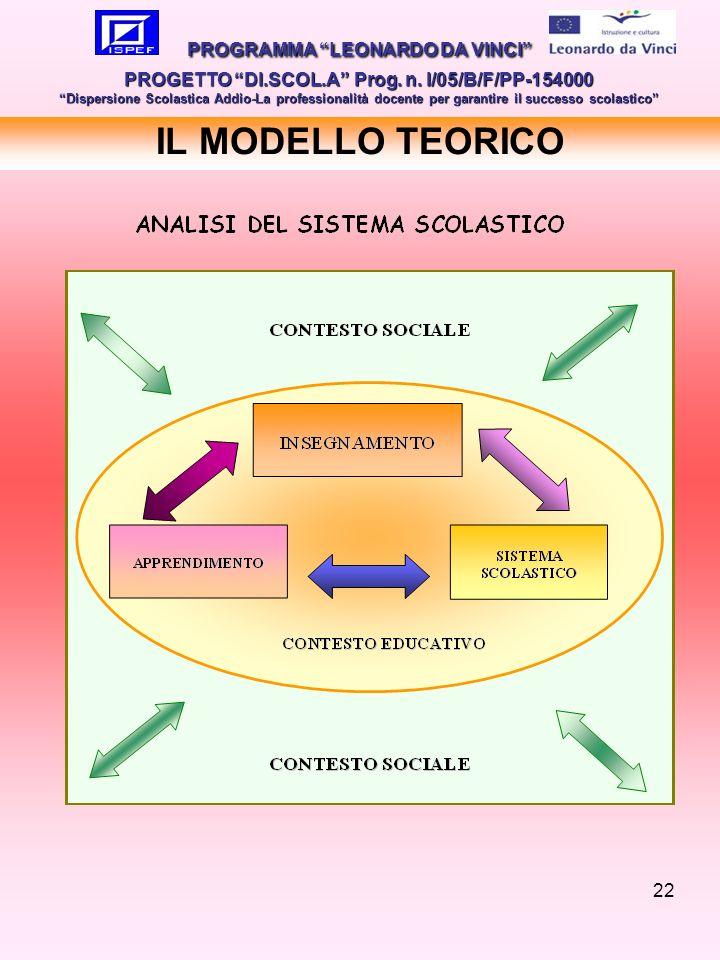 22 IL MODELLO TEORICO PROGRAMMA LEONARDO DA VINCI PROGETTO DI.SCOL.A Prog. n. I/05/B/F/PP-154000 Dispersione Scolastica Addio-La professionalità docen