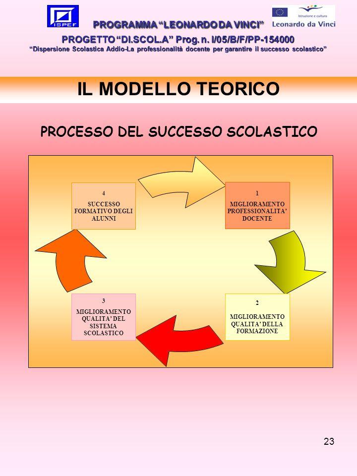 23 IL MODELLO TEORICO PROGRAMMA LEONARDO DA VINCI PROGETTO DI.SCOL.A Prog. n. I/05/B/F/PP-154000 Dispersione Scolastica Addio-La professionalità docen