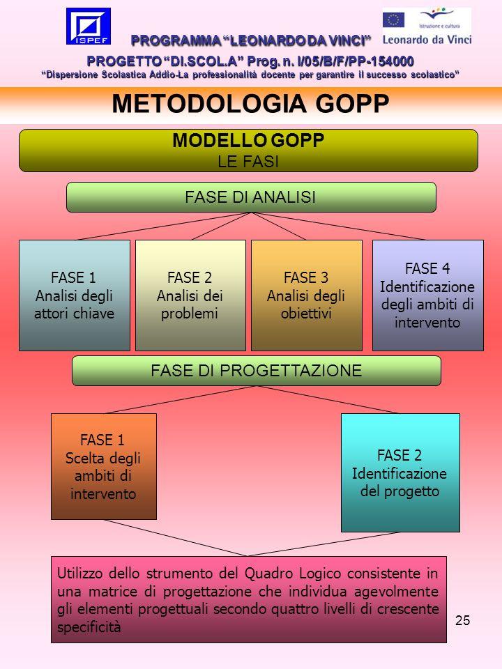 25 METODOLOGIA GOPP FASE 1 Analisi degli attori chiave FASE DI ANALISI FASE 3 Analisi degli obiettivi FASE 4 Identificazione degli ambiti di intervent