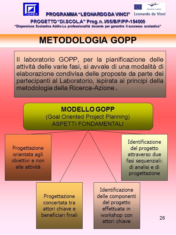 26 METODOLOGIA GOPP Progettazione orientata agli obiettivi e non alle attività MODELLO GOPP (Goal Oriented Project Planning) ASPETTI FONDAMENTALI Prog