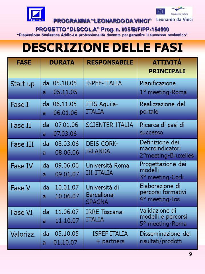 9 DESCRIZIONE DELLE FASI PROGRAMMA LEONARDO DA VINCI PROGETTO DI.SCOL.A Prog. n. I/05/B/F/PP-154000 Dispersione Scolastica Addio-La professionalità do