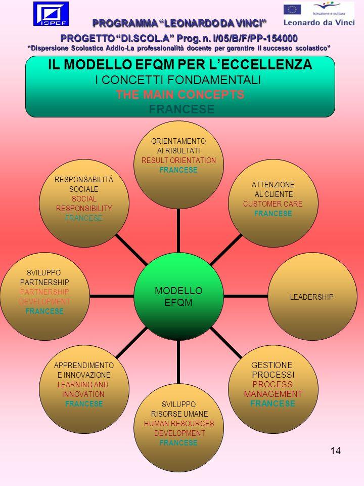 14 MODELLO EFQM ORIENTAMENTO AI RISULTATI RESULT ORIENTATION FRANCESE ATTENZIONE AL CLIENTE CUSTOMER CARE FRANCESE LEADERSHIP GESTIONE PROCESSI PROCESS MANAGEMENT FRANCESE SVILUPPO RISORSE UMANE HUMAN RESOURCES DEVELOPMENT FRANCESE APPRENDIMENTO E INNOVAZIONE LEARNING AND INNOVATION FRANCESE SVILUPPO PARTNERSHIP DEVELOPMENT FRANCESE RESPONSABILITÁ SOCIALE SOCIAL RESPONSIBILITY FRANCESE PROGRAMMA LEONARDO DA VINCI PROGETTO DI.SCOL.A Prog.
