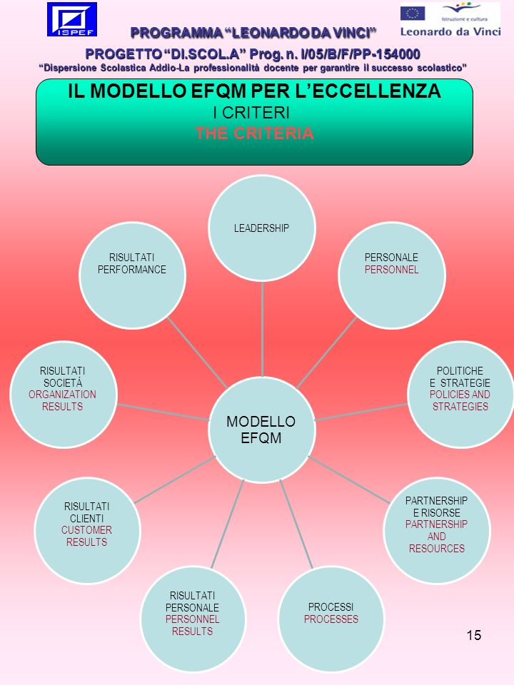 15 MODELLO EFQM LEADERSHIP PERSONALE PERSONNEL POLITICHE E STRATEGIE POLICIES AND STRATEGIES PARTNERSHIP E RISORSE PARTNERSHIP AND RESOURCES PROCESSI PROCESSES RISULTATI PERSONALE PERSONNEL RESULTS RISULTATI CLIENTI CUSTOMER RESULTS RISULTATI SOCIETÁ ORGANIZATION RESULTS RISULTATI PERFORMANCE PROGRAMMA LEONARDO DA VINCI PROGETTO DI.SCOL.A Prog.