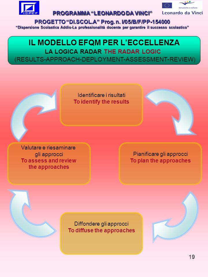 19 IL MODELLO EFQM PER LECCELLENZA LA LOGICA RADAR THE RADAR LOGIC (RESULTS-APPROACH-DEPLOYMENT-ASSESSMENT-REVIEW ) Diffondere gli approcci To diffuse the approaches Valutare e riesaminare gli approcci To assess and review the approaches Identificare i risultati To identify the results Pianificare gli approcci To plan the approaches PROGRAMMA LEONARDO DA VINCI PROGETTO DI.SCOL.A Prog.