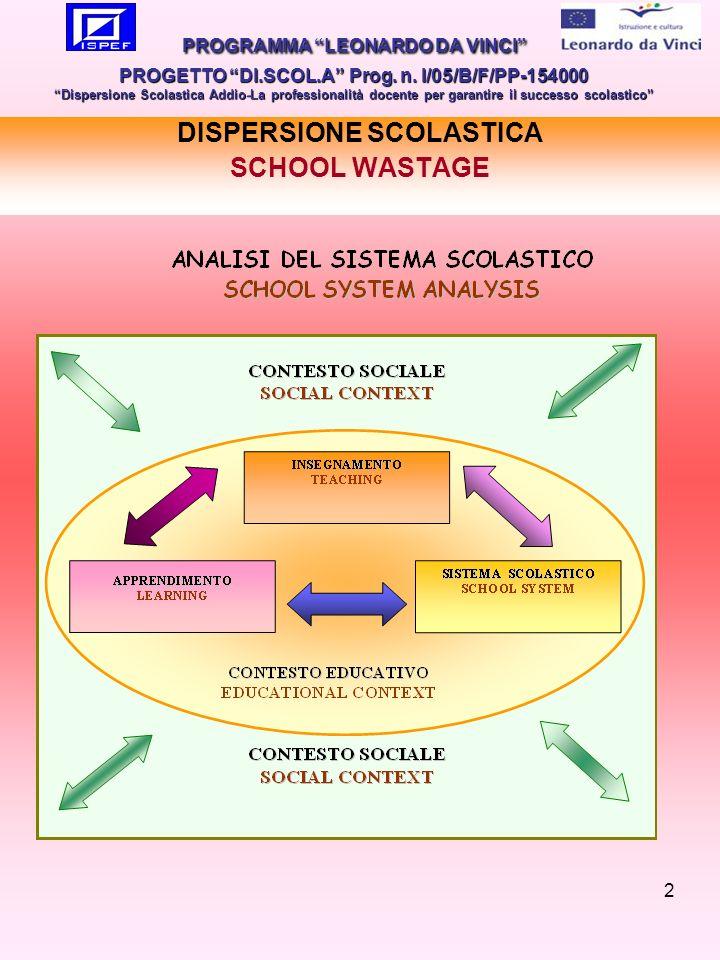 2 DISPERSIONE SCOLASTICA SCHOOL WASTAGE PROGRAMMA LEONARDO DA VINCI PROGETTO DI.SCOL.A Prog.