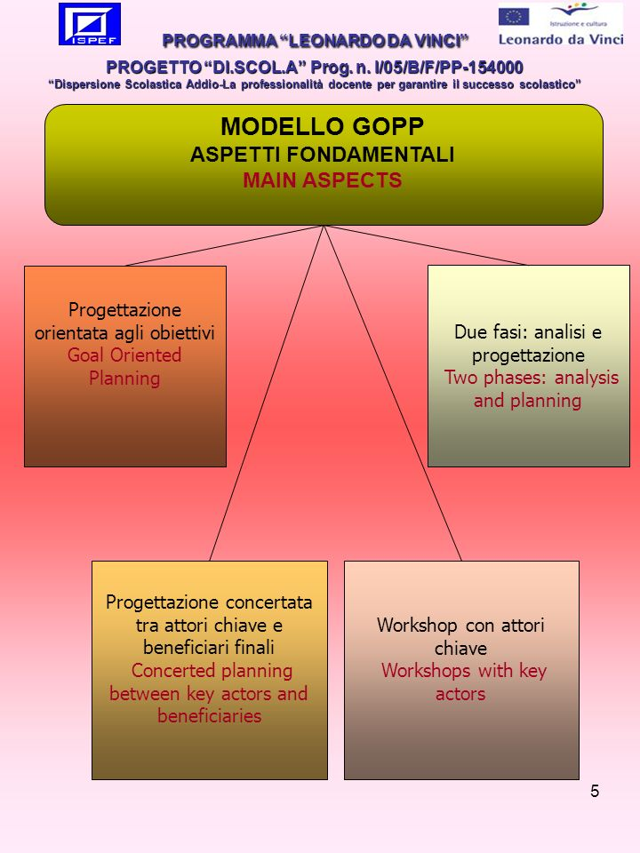 5 Progettazione orientata agli obiettivi Goal Oriented Planning MODELLO GOPP ASPETTI FONDAMENTALI MAIN ASPECTS Progettazione concertata tra attori chiave e beneficiari finali Concerted planning between key actors and beneficiaries Workshop con attori chiave Workshops with key actors Due fasi: analisi e progettazione Two phases: analysis and planning PROGRAMMA LEONARDO DA VINCI PROGETTO DI.SCOL.A Prog.