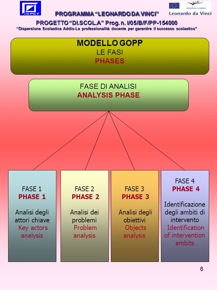 6 FASE 1 PHASE 1 Analisi degli attori chiave Key actors analysis FASE DI ANALISI ANALYSIS PHASE FASE 3 PHASE 3 Analisi degli obiettivi Objects analysis FASE 4 PHASE 4 Identificazione degli ambiti di intervento Identification of intervention ambits FASE 2 PHASE 2 Analisi dei problemi Problem analysis MODELLO GOPP LE FASI PHASES PROGRAMMA LEONARDO DA VINCI PROGETTO DI.SCOL.A Prog.