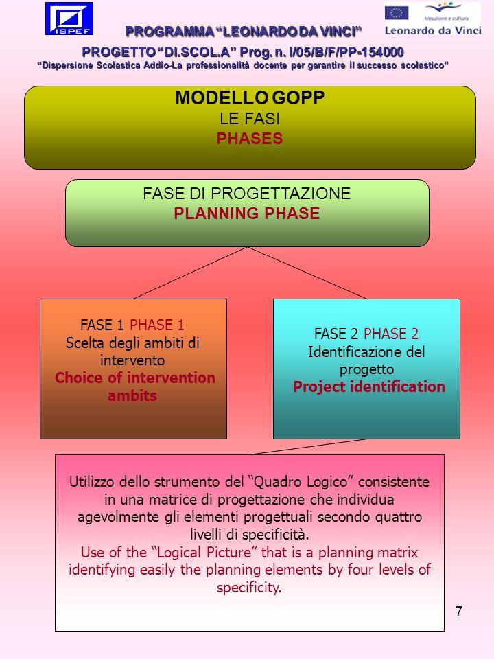 18 IL MODELLO EFQM PER LECCELLENZA LA LOGICA RADAR THE RADAR LOGIC (RESULTS-APPROACH-DEPLOYMENT-ASSESSMENT-REVIEW ) logica RADAR La logica RADAR afferma che ogni organizzazione ha la necessità di: The RADAR logic states that every organization has the need of: RisultatiR Definire i Risultati (Results) cui mira nellelaborazione delle politiche e strategie Results Defining its Results in policies and strategies formulation ApprocciA Pianificare Approcci (Approach) coerenti con il raggiungimento dei risultati Approaches Planning Approaches that are consistent with the results achievement DiffondereD Diffondere (Deployment) tali approcci per garantirne lattuazione Diffusing these approaches to guarantee their realization ValutareRiesaminareAR Valutare e Riesaminare (Assess and Review) gli approcci adottati Assess and Review the adopted approaches PROGRAMMA LEONARDO DA VINCI PROGETTO DI.SCOL.A Prog.