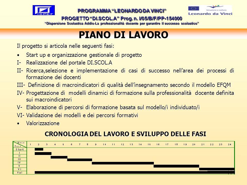 11 PIANO DI LAVORO Il progetto si articola nelle seguenti fasi: Start up e organizzazione gestionale di progettoStart up e organizzazione gestionale d