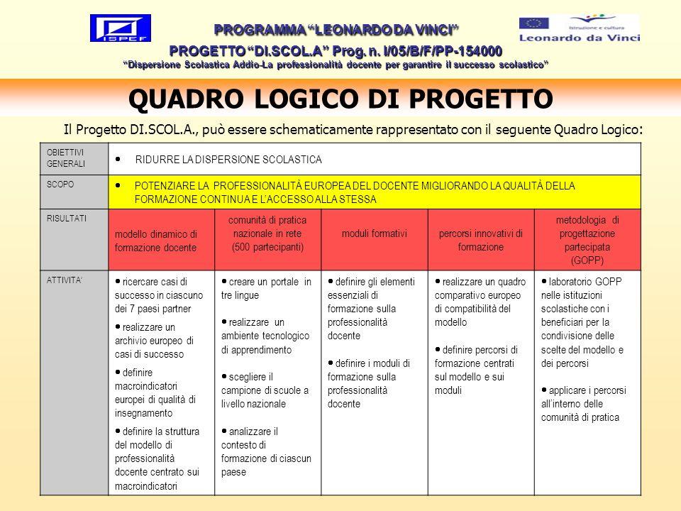 12 QUADRO LOGICO DI PROGETTO PROGRAMMA LEONARDO DA VINCI PROGETTO DI.SCOL.A Prog. n. I/05/B/F/PP-154000 Dispersione Scolastica Addio-La professionalit
