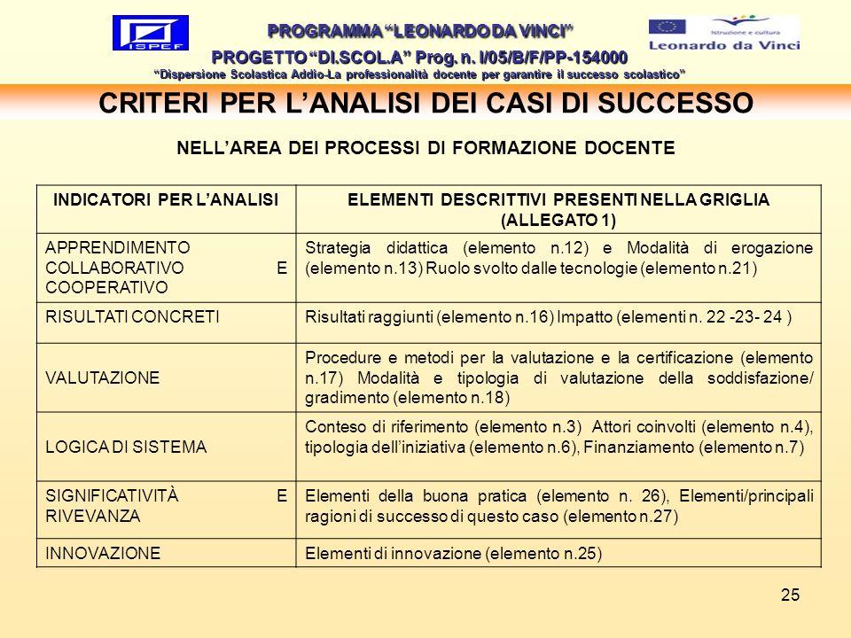 25 CRITERI PER LANALISI DEI CASI DI SUCCESSO PROGRAMMA LEONARDO DA VINCI PROGETTO DI.SCOL.A Prog. n. I/05/B/F/PP-154000 Dispersione Scolastica Addio-L