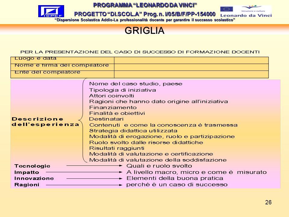 26 GRIGLIA PROGRAMMA LEONARDO DA VINCI PROGETTO DI.SCOL.A Prog. n. I/05/B/F/PP-154000 Dispersione Scolastica Addio-La professionalità docente per gara