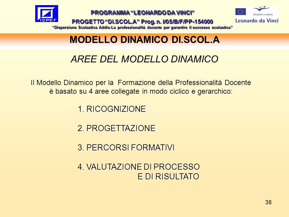 36 MODELLO DINAMICO DI.SCOL.A PROGRAMMA LEONARDO DA VINCI PROGETTO DI.SCOL.A Prog. n. I/05/B/F/PP-154000 Dispersione Scolastica Addio-La professionali