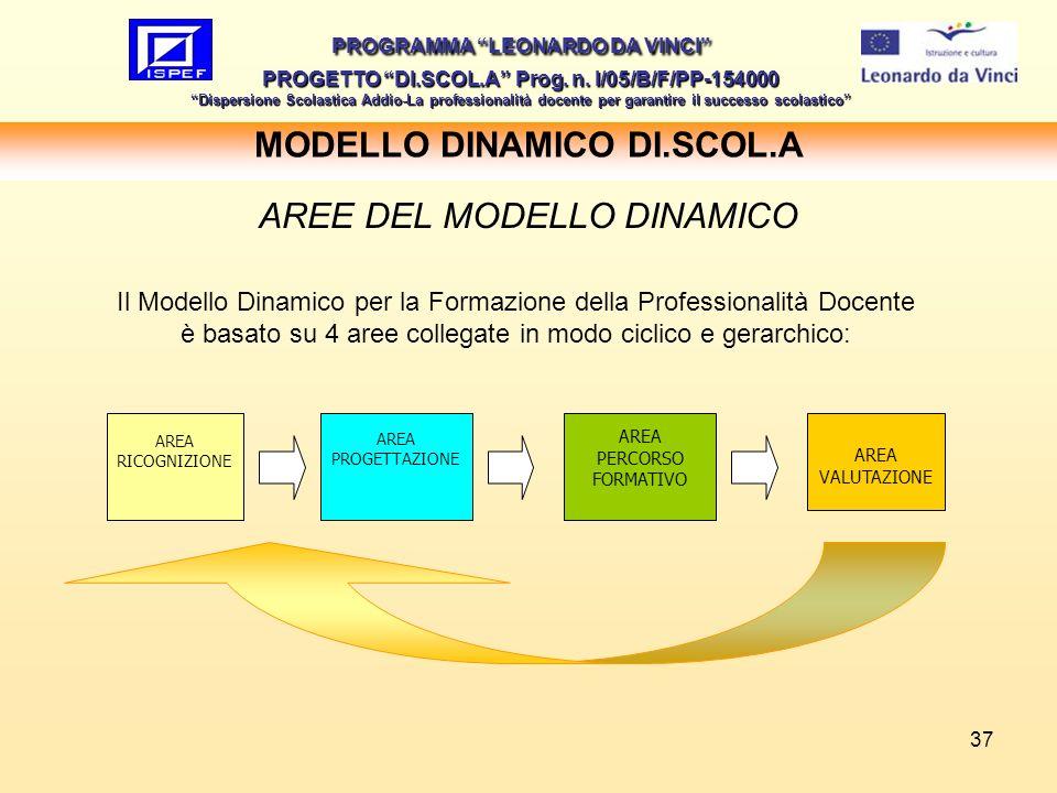 37 MODELLO DINAMICO DI.SCOL.A PROGRAMMA LEONARDO DA VINCI PROGETTO DI.SCOL.A Prog. n. I/05/B/F/PP-154000 Dispersione Scolastica Addio-La professionali