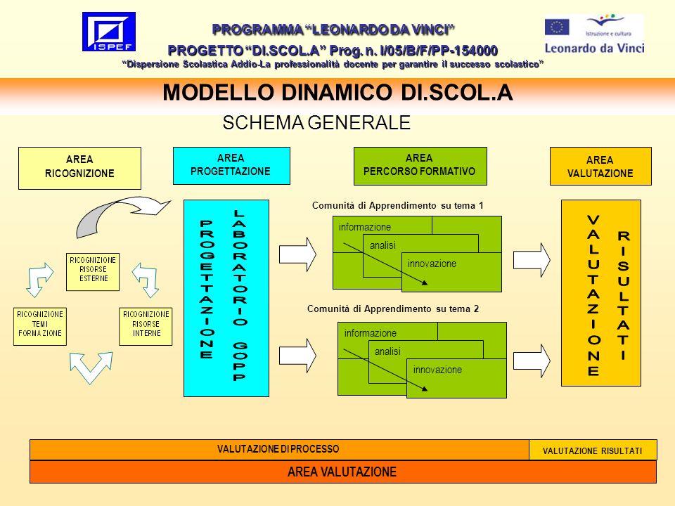 38 MODELLO DINAMICO DI.SCOL.A PROGRAMMA LEONARDO DA VINCI PROGETTO DI.SCOL.A Prog. n. I/05/B/F/PP-154000 Dispersione Scolastica Addio-La professionali