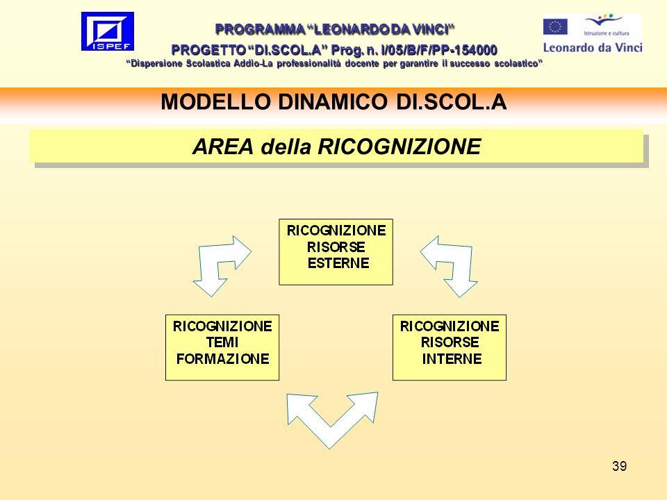 39 MODELLO DINAMICO DI.SCOL.A PROGRAMMA LEONARDO DA VINCI PROGETTO DI.SCOL.A Prog. n. I/05/B/F/PP-154000 Dispersione Scolastica Addio-La professionali