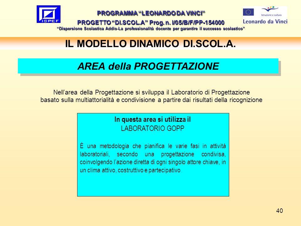 40 IL MODELLO DINAMICO DI.SCOL.A. PROGRAMMA LEONARDO DA VINCI PROGETTO DI.SCOL.A Prog. n. I/05/B/F/PP-154000 Dispersione Scolastica Addio-La professio