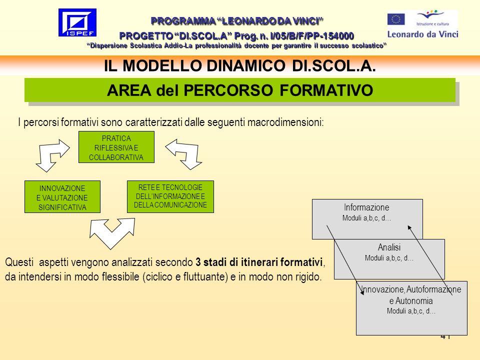 41 IL MODELLO DINAMICO DI.SCOL.A. PROGRAMMA LEONARDO DA VINCI PROGETTO DI.SCOL.A Prog. n. I/05/B/F/PP-154000 Dispersione Scolastica Addio-La professio