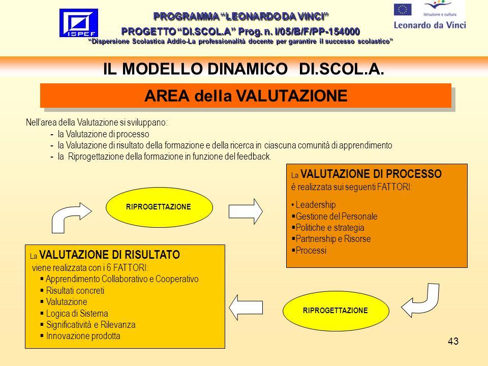 43 IL MODELLO DINAMICO DI.SCOL.A. PROGRAMMA LEONARDO DA VINCI PROGETTO DI.SCOL.A Prog. n. I/05/B/F/PP-154000 Dispersione Scolastica Addio-La professio