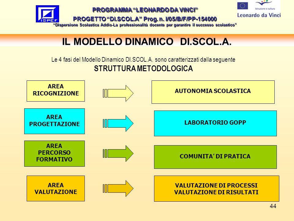 44 IL MODELLO DINAMICO DI.SCOL.A. PROGRAMMA LEONARDO DA VINCI PROGETTO DI.SCOL.A Prog. n. I/05/B/F/PP-154000 Dispersione Scolastica Addio-La professio