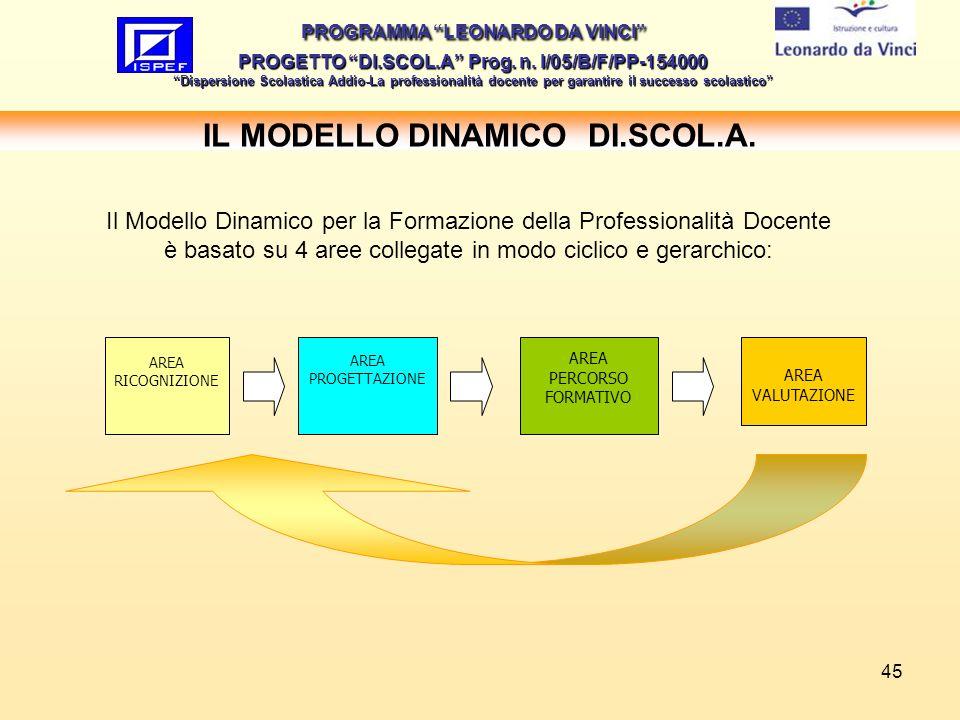 45 IL MODELLO DINAMICO DI.SCOL.A. PROGRAMMA LEONARDO DA VINCI PROGETTO DI.SCOL.A Prog. n. I/05/B/F/PP-154000 Dispersione Scolastica Addio-La professio