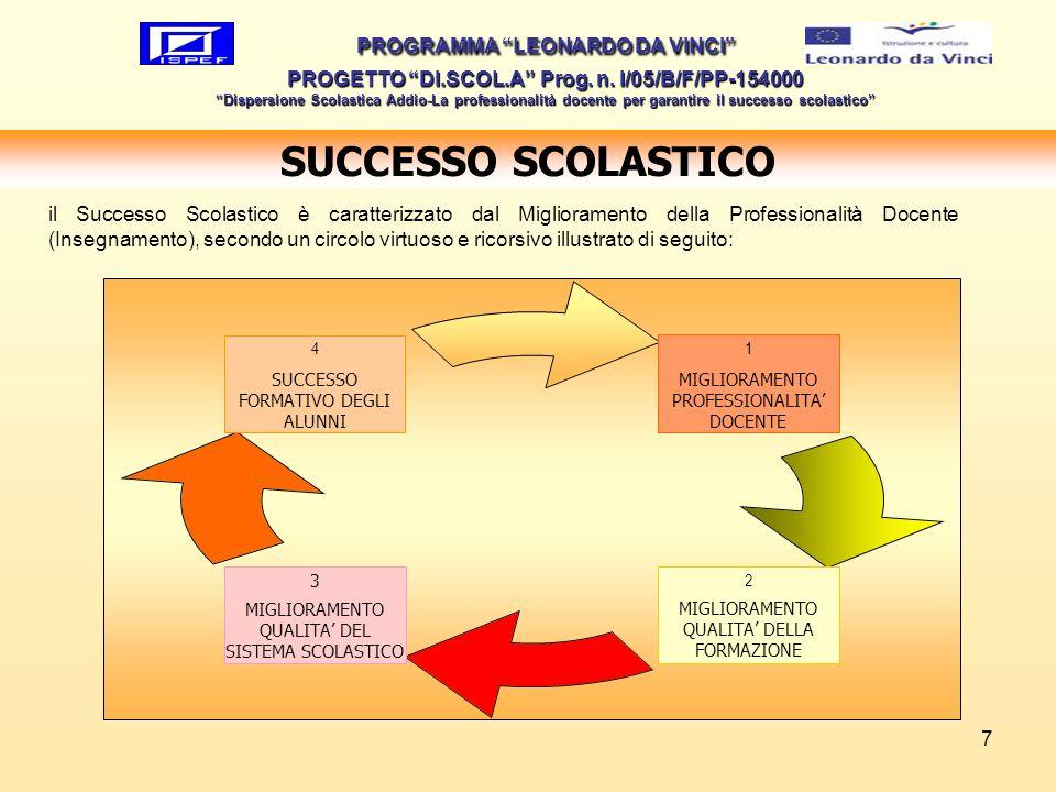 7 PROGRAMMA LEONARDO DA VINCI PROGETTO DI.SCOL.A Prog. n. I/05/B/F/PP-154000 Dispersione Scolastica Addio-La professionalità docente per garantire il