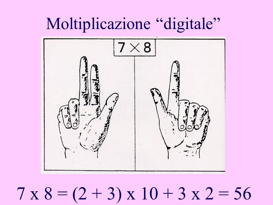 Moltiplicazione digitale 7 x 8 = (2 + 3) x 10 + 3 x 2 = 56