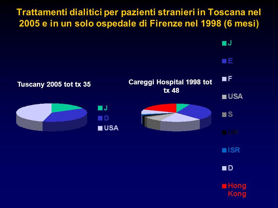Trattamenti dialitici per pazienti stranieri in Toscana nel 2005 e in un solo ospedale di Firenze nel 1998 (6 mesi) Tuscany 2005 tot tx 35 Careggi Hospital 1998 tot tx 48