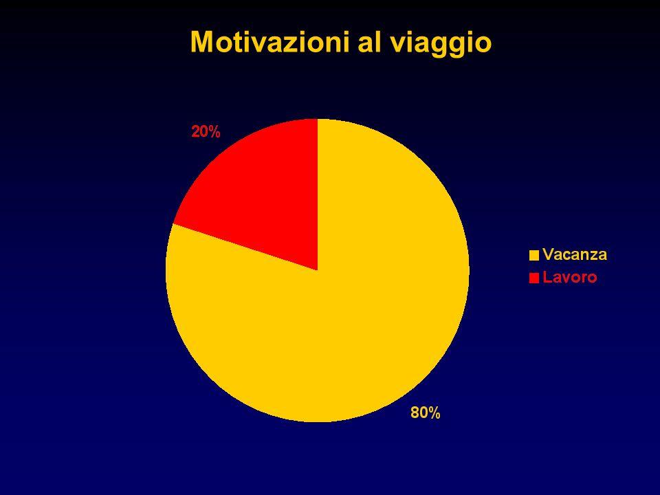 Motivazioni al viaggio