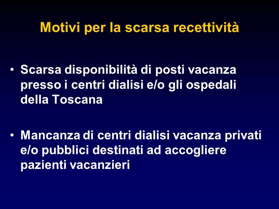 Motivi per la scarsa recettività Scarsa disponibilità di posti vacanza presso i centri dialisi e/o gli ospedali della Toscana Mancanza di centri dialisi vacanza privati e/o pubblici destinati ad accogliere pazienti vacanzieri
