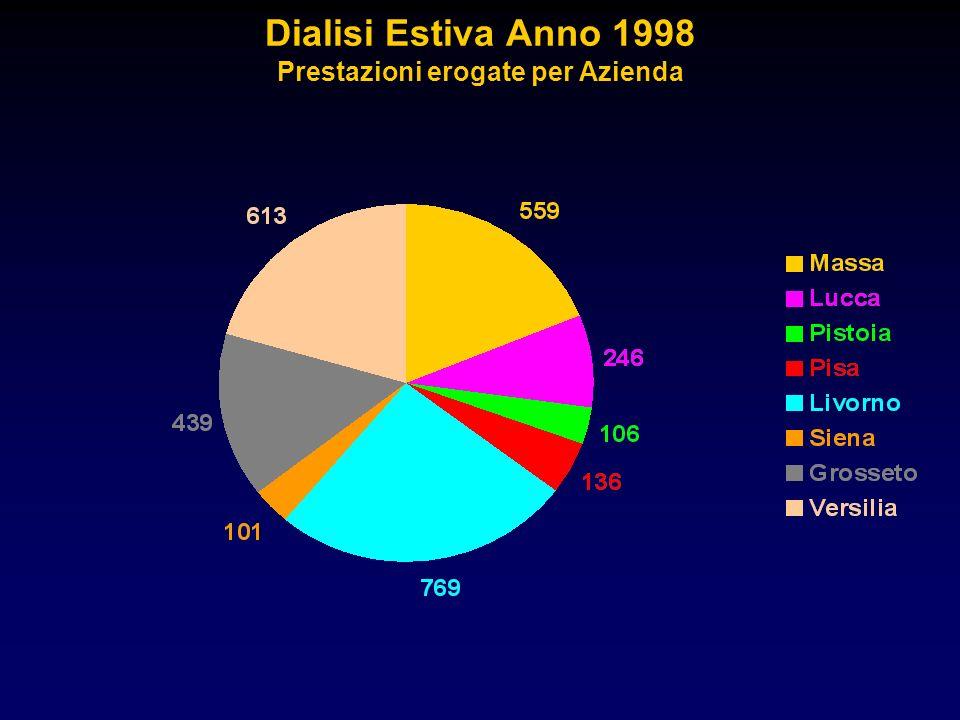 Dialisi Estiva Anno 1998 Prestazioni erogate per Azienda