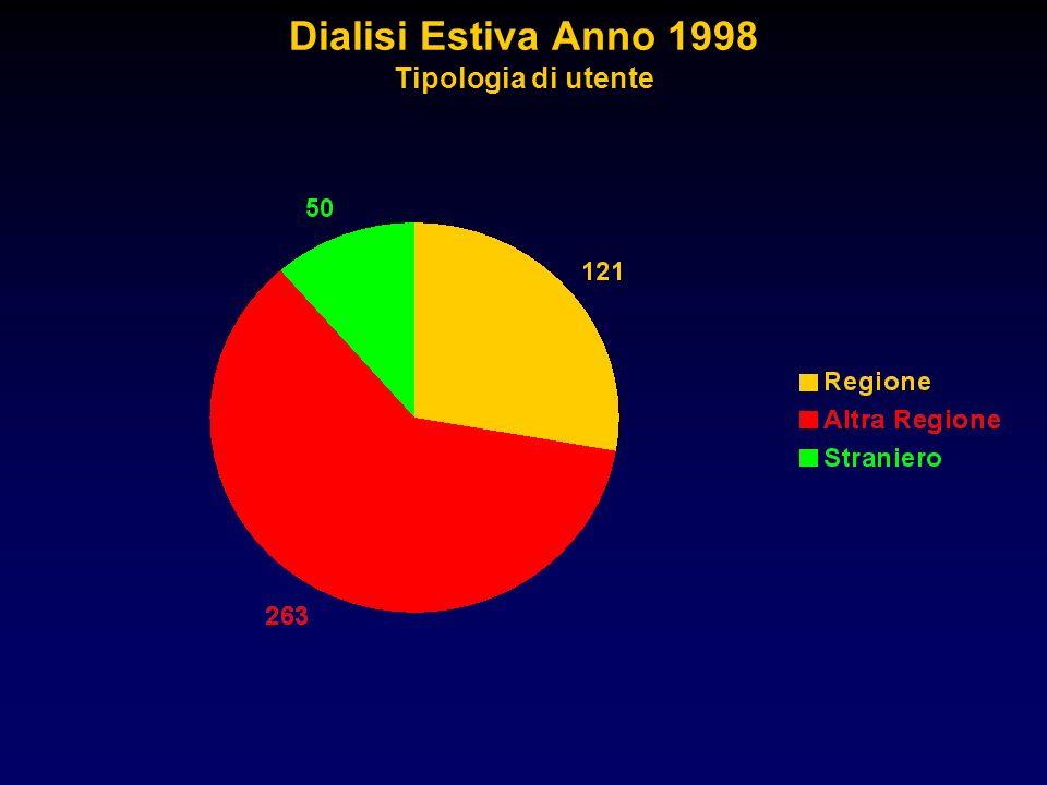Dialisi Estiva Anno 1998 Tipologia di utente
