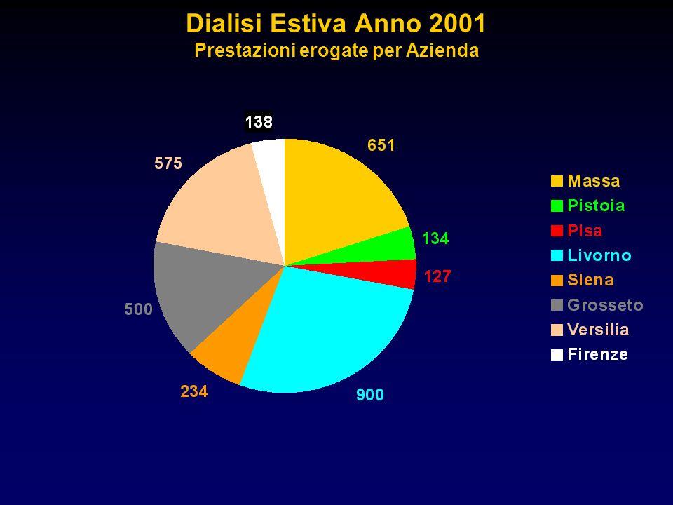 Dialisi Estiva Anno 2001 Prestazioni erogate per Azienda