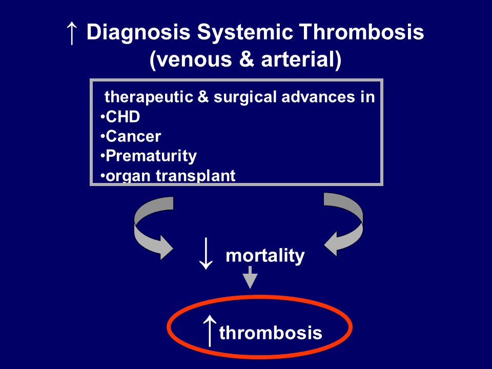 therapeutic & surgical advances in CHD Cancer Prematurity organ transplant mortality thrombosis Diagnosis Systemic Thrombosis (venous & arterial)