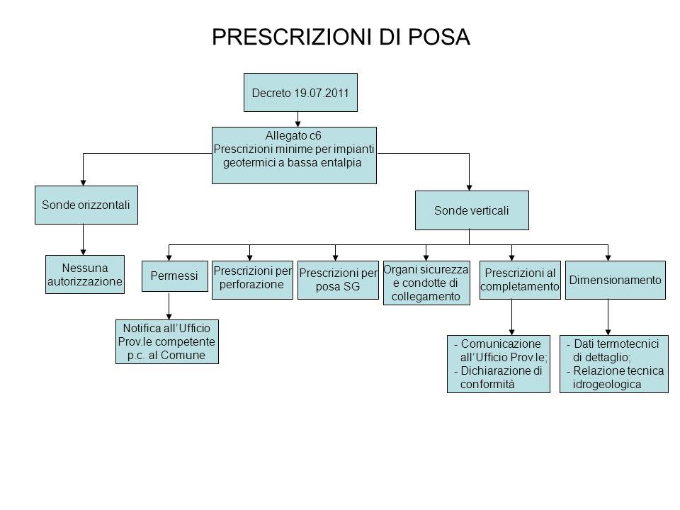 PRESCRIZIONI DI POSA Decreto 19.07.2011 Allegato c6 Prescrizioni minime per impianti geotermici a bassa entalpia Sonde orizzontali Sonde verticali Pre