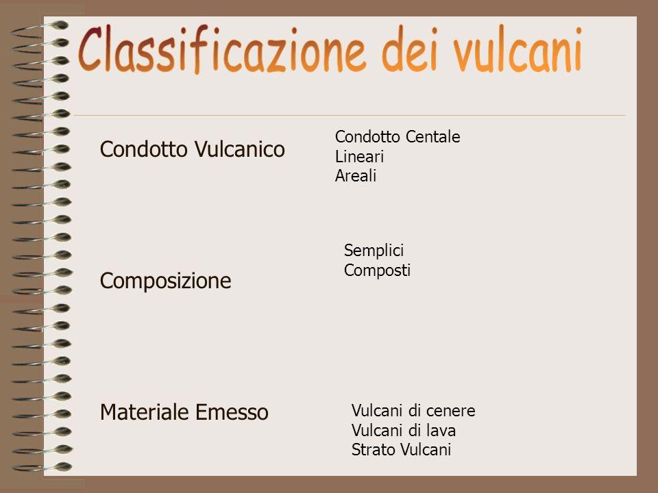 Condotto Vulcanico Composizione Materiale Emesso Condotto Centale Lineari Areali Semplici Composti Vulcani di cenere Vulcani di lava Strato Vulcani
