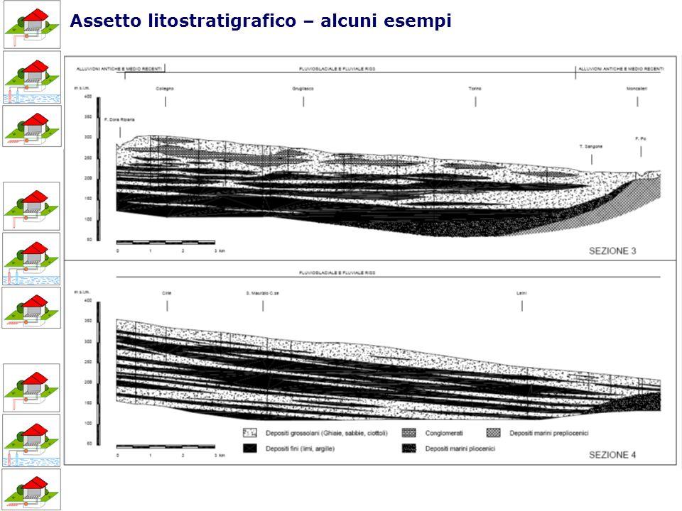 Assetto litostratigrafico – alcuni esempi