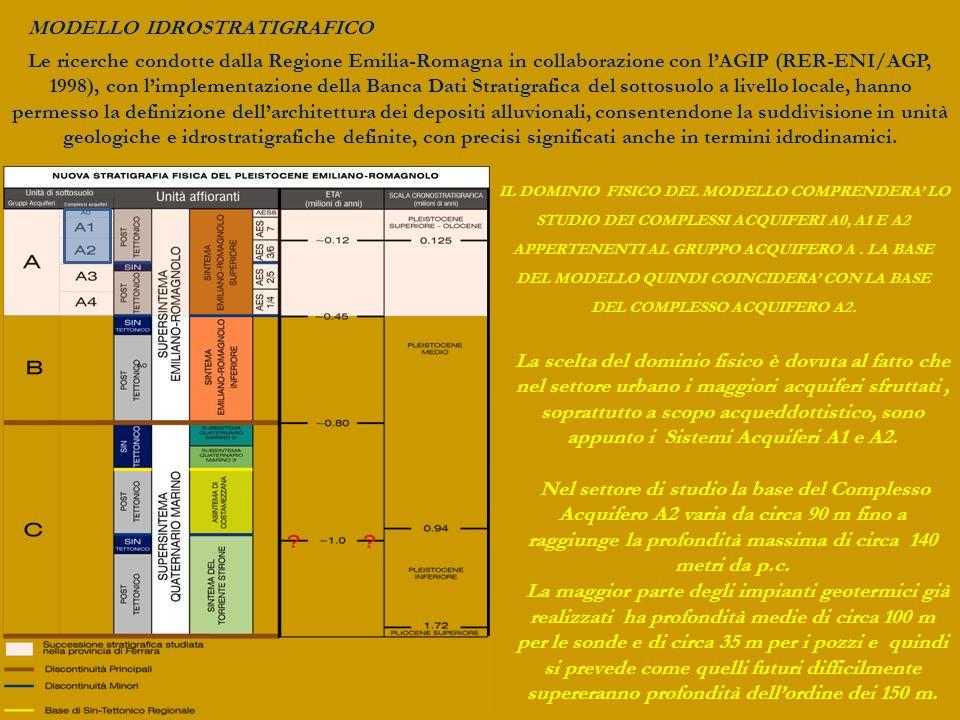 IL DOMINIO FISICO DEL MODELLO COMPRENDERA LO STUDIO DEI COMPLESSI ACQUIFERI A0, A1 E A2 APPERTENENTI AL GRUPPO ACQUIFERO A. LA BASE DEL MODELLO QUINDI
