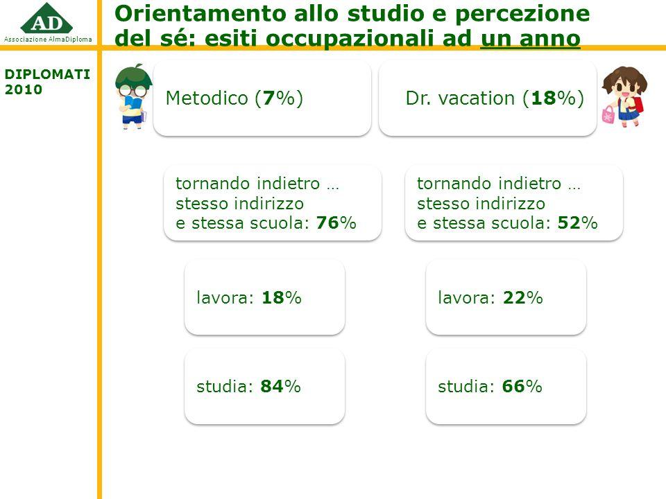 Associazione AlmaDiploma Orientamento allo studio e percezione del sé: esiti occupazionali ad un anno DIPLOMATI 2010 Metodico (7%) Dr.