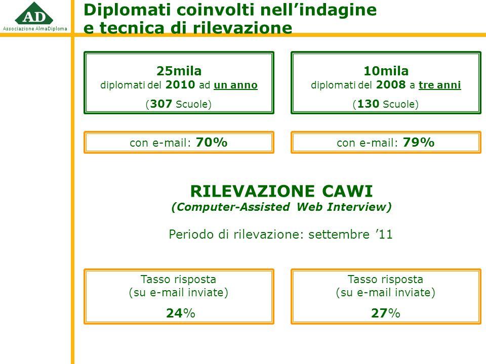 Associazione AlmaDiploma 25mila diplomati del 2010 ad un anno ( 307 Scuole) Diplomati coinvolti nellindagine e tecnica di rilevazione Periodo di rilevazione: settembre 11 10mila diplomati del 2008 a tre anni ( 130 Scuole) Tasso risposta (su e-mail inviate) 24% Tasso risposta (su e-mail inviate) 27% con e-mail: 70% con e-mail: 79% RILEVAZIONE CAWI (Computer-Assisted Web Interview)