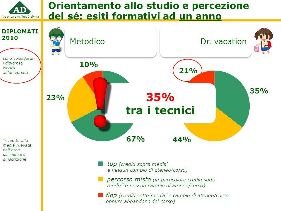 Associazione AlmaDiploma Orientamento allo studio e percezione del sé: esiti formativi ad un anno DIPLOMATI 2010 Metodico Dr.