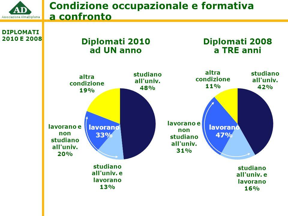 Associazione AlmaDiploma Condizione occupazionale e formativa ad un anno: alcune riflessioni DIPLOMATI 2010 Maggiore iscrizione alluniversità per: Liceali: 90% (tecnici 48%; prof.