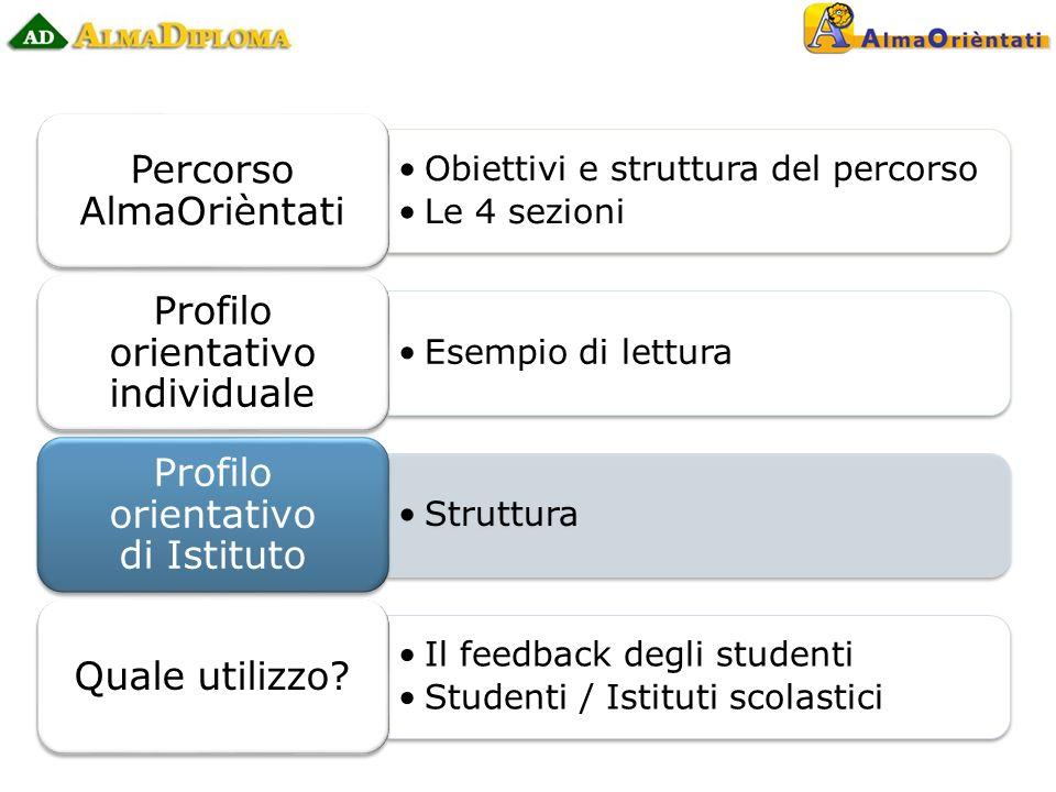 Obiettivi e struttura del percorso Le 4 sezioni Percorso AlmaOrièntati Esempio di lettura Profilo orientativo individuale Struttura Profilo orientativo di Istituto Il feedback degli studenti Studenti / Istituti scolastici Quale utilizzo?