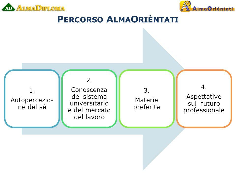 P ERCORSO A LMA O RIÈNTATI 1. Autopercezio- ne del sé 2.