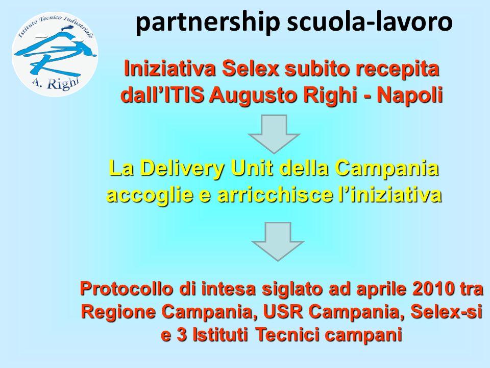 La Delivery Unit delIa Campania accoglie e arricchisce liniziativa partnership scuola-lavoro Protocollo di intesa siglato ad aprile 2010 tra Regione C